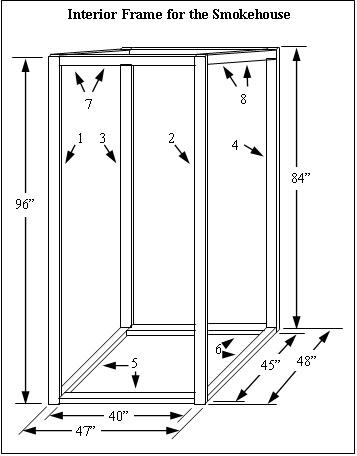 How to Build a Simple but Extremely Practical Smokehouse ... Plans For Smoke House on still making plans, open pit barbecue plans, privy plans, root cellar plans, shed plans, trailer mounted bbq plans, moonshine still plans, log cabin plans, homestead plans, windmill plans, bakery plans, barbeque plans, floor plans,