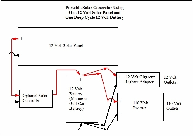 solar generator diagram life energy solar generator 1 panel 1 battery