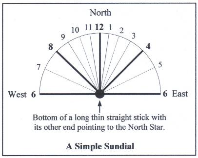 a simple sundial by robert wayne atkins p e grandpappy. Black Bedroom Furniture Sets. Home Design Ideas